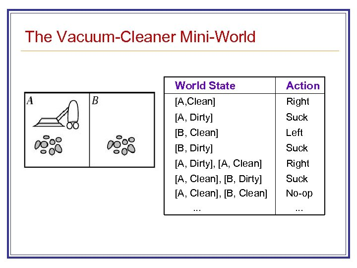 The Vacuum-Cleaner Mini-World State Action [A, Clean] Right [A, Dirty] Suck [B, Clean] Left