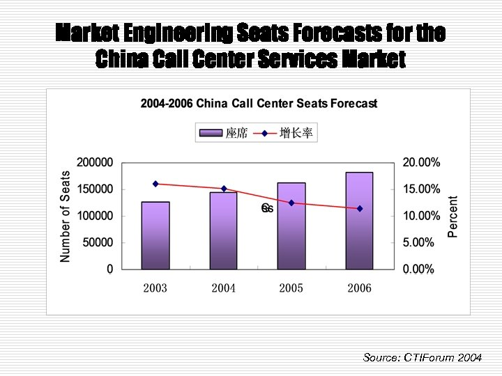 Market Engineering Seats Forecasts for the China Call Center Services Market Source: CTIForum 2004
