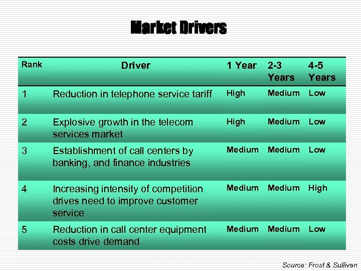 Market Drivers Rank Driver 1 Year 2 -3 Years 4 -5 Years 1 Reduction