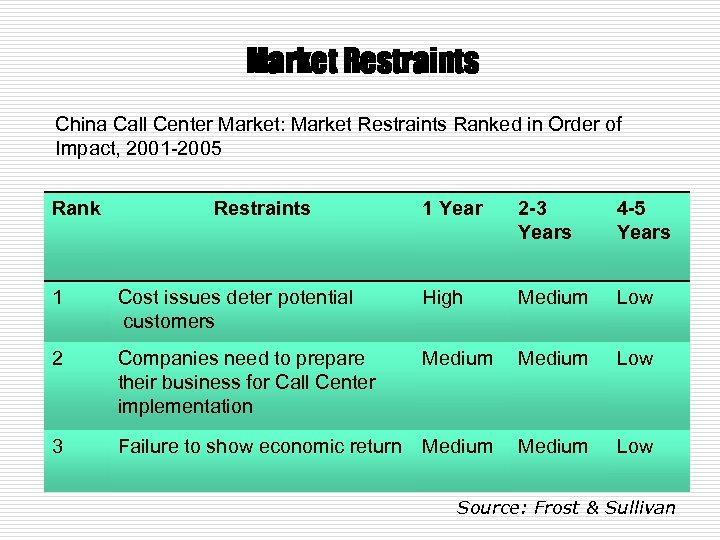 Market Restraints China Call Center Market: Market Restraints Ranked in Order of Impact, 2001