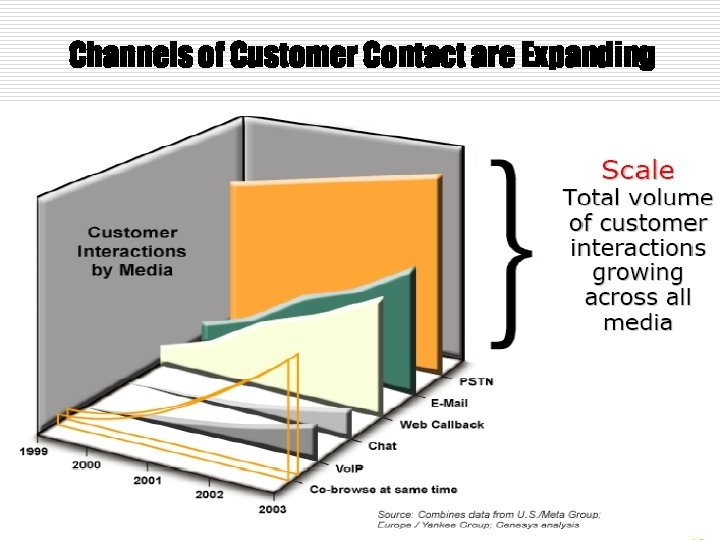 Channels of Customer Contact are Expanding
