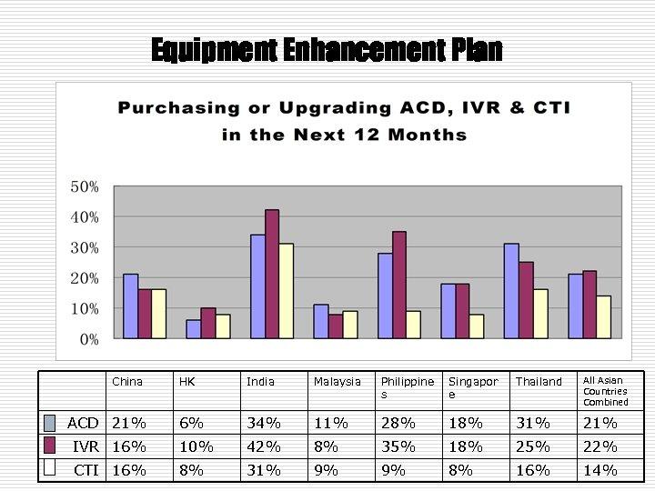 Equipment Enhancement Plan China HK India Malaysia Philippine s Singapor e Thailand All Asian