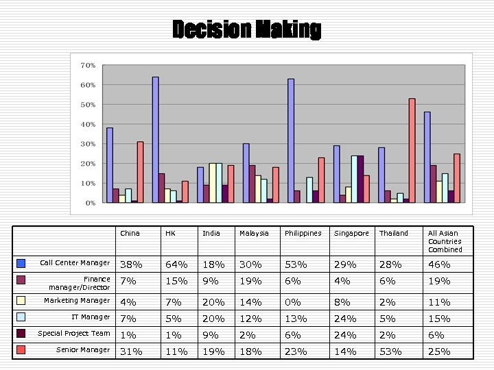 Decision Making China HK India Malaysia Philippines Singapore Thailand All Asian Countries Combined 38%