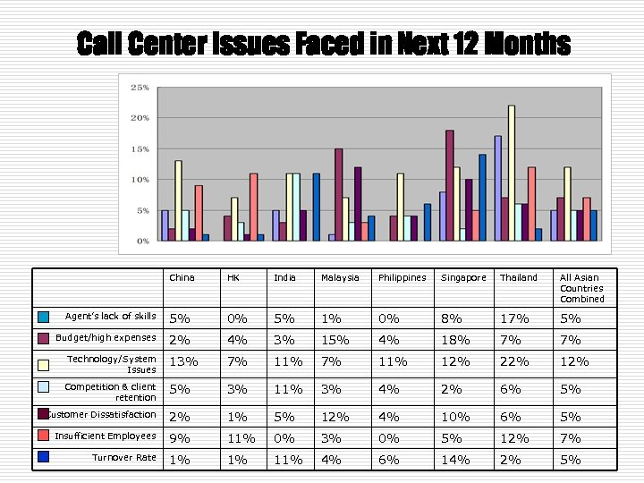 Call Center Issues Faced in Next 12 Months China HK India Malaysia Philippines Singapore