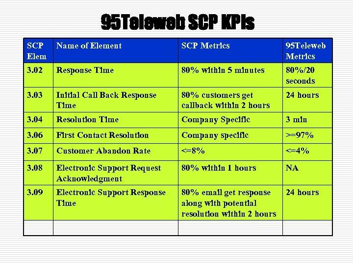 95 Teleweb SCP KPIs SCP Elem Name of Element SCP Metrics 95 Teleweb Metrics