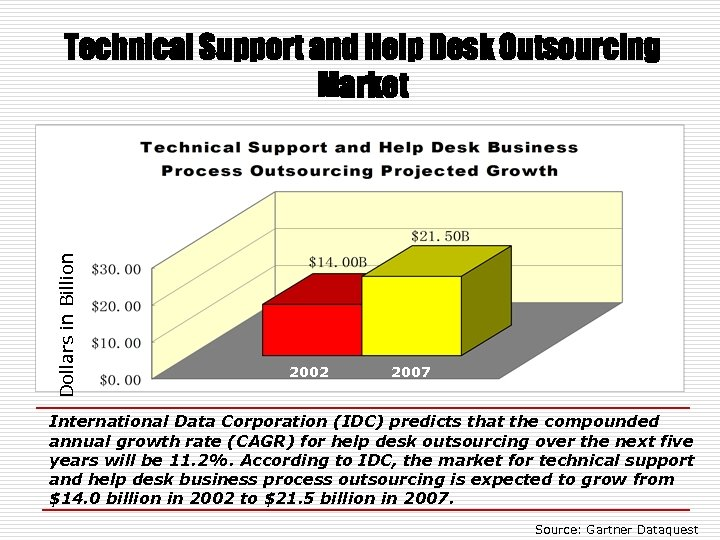 Dollars in Billion Technical Support and Help Desk Outsourcing Market 2002 2007 International Data