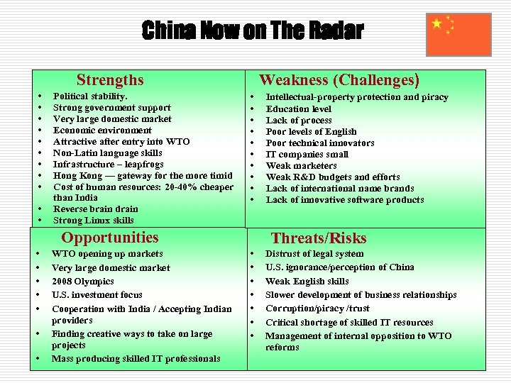 China Now on The Radar Strengths • • • Political stability. Strong government support