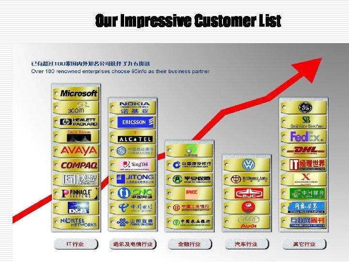 Our Impressive Customer List