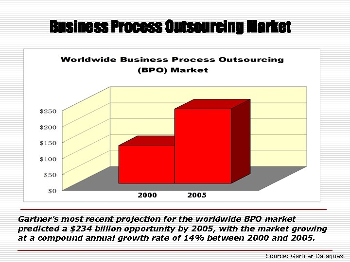 Business Process Outsourcing Market 2000 2005 Gartner's most recent projection for the worldwide BPO