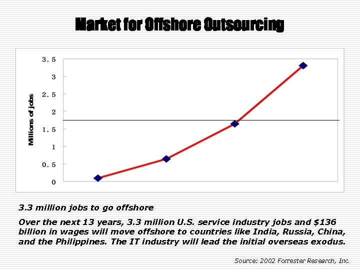 Market for Offshore Outsourcing 3. 3 million jobs to go offshore Over the next