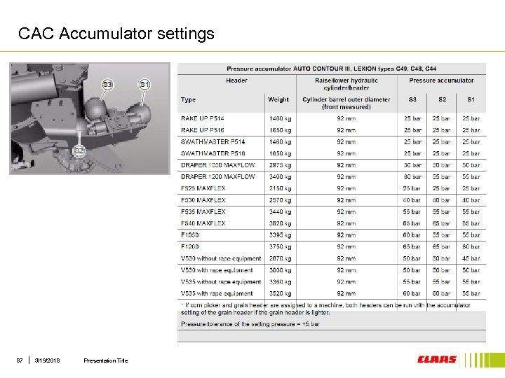 CAC Accumulator settings 87 3/19/2018 Presentation Title