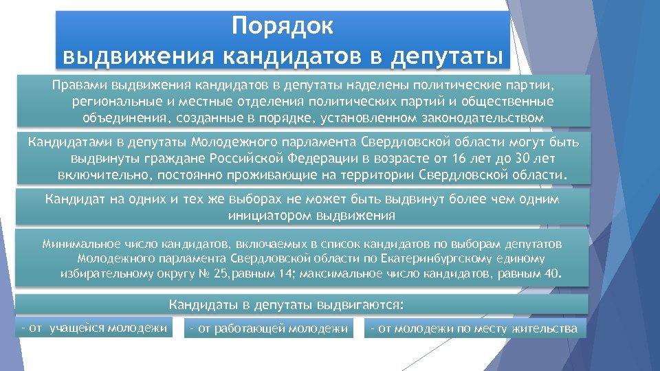 Порядок выдвижения кандидатов в депутаты Правами выдвижения кандидатов в депутаты наделены политические партии, региональные