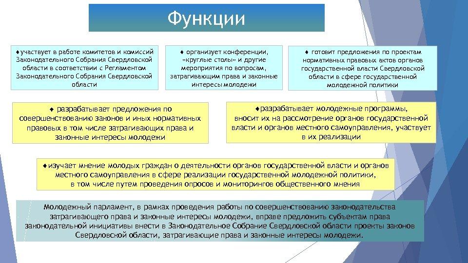 Функции участвует в работе комитетов и комиссий Законодательного Собрания Свердловской области в соответствии с