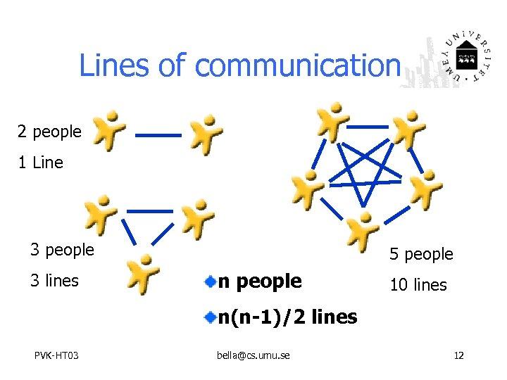 Lines of communication 2 people 1 Line 3 people 3 lines 5 people n