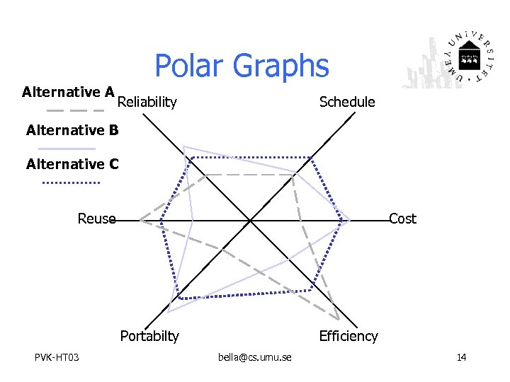 Polar Graphs Alternative A Reliability Schedule Alternative B Alternative C Reuse Cost Portabilty PVK-HT