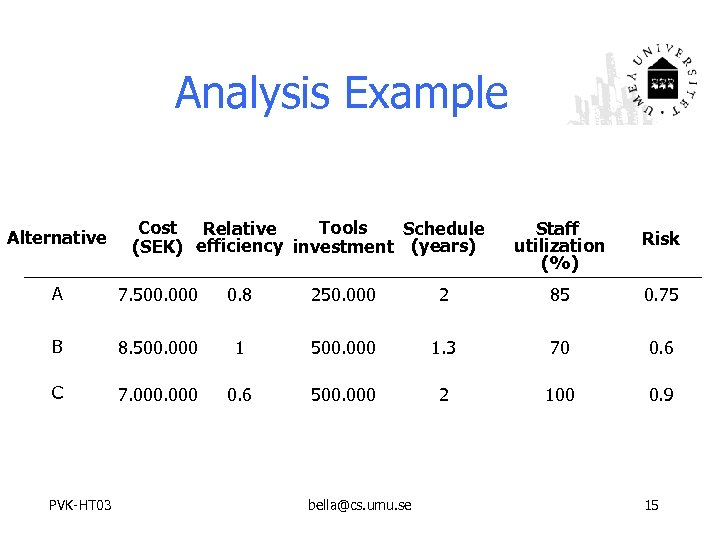 Analysis Example Alternative Tools Cost Relative Schedule (SEK) efficiency investment (years) Staff utilization (%)