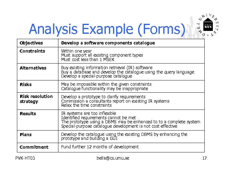 Analysis Example (Forms) Objectives Develop a software components catalogue Constraints Within one year Must