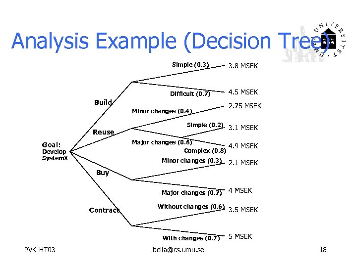 Analysis Example (Decision Tree) Simple (0. 3) 3. 8 MSEK Difficult (0. 7) 4.