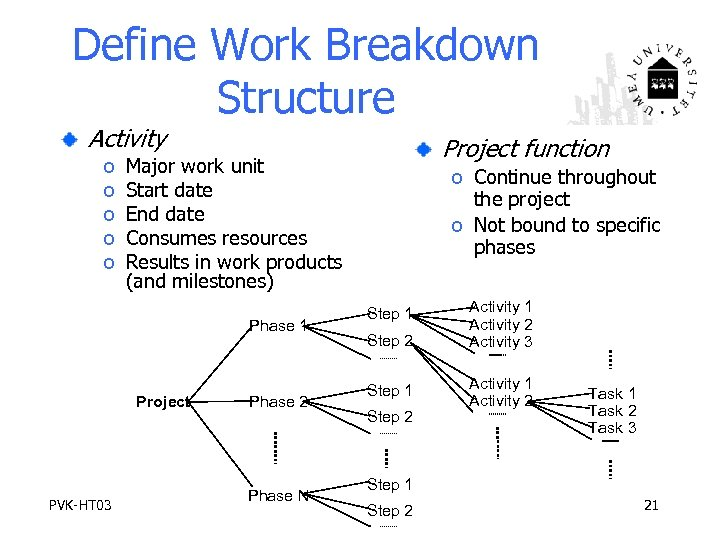 Define Work Breakdown Structure Activity o o o Major work unit Start date End