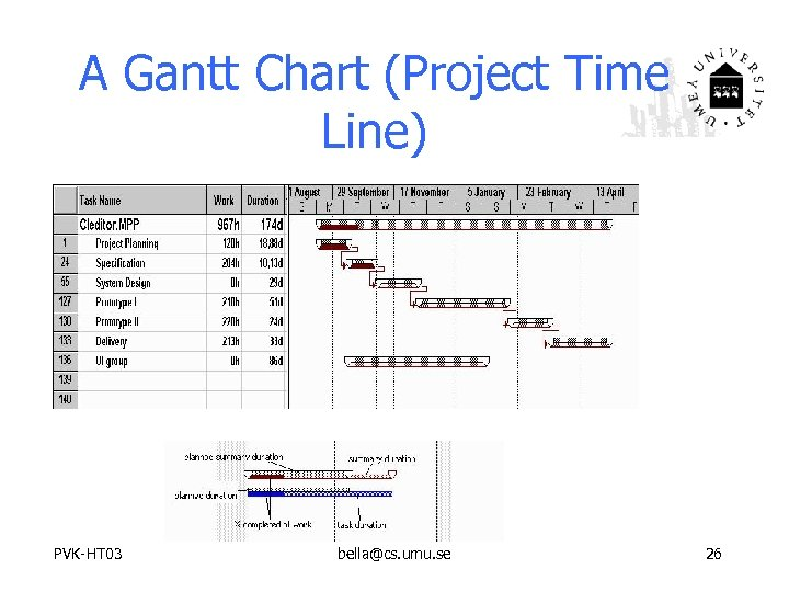 A Gantt Chart (Project Time Line) PVK-HT 03 bella@cs. umu. se 26