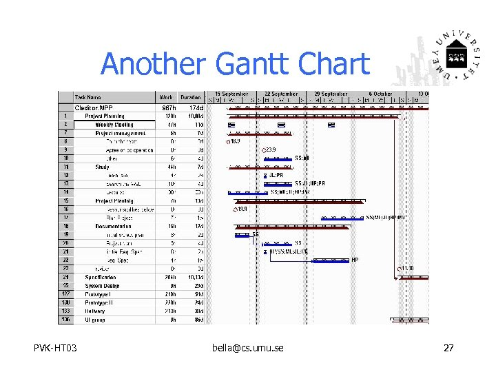 Another Gantt Chart PVK-HT 03 bella@cs. umu. se 27