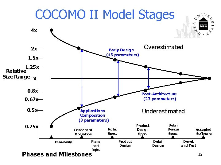 COCOMO II Model Stages 4 x 2 x Early Design (13 parameters) 1. 5
