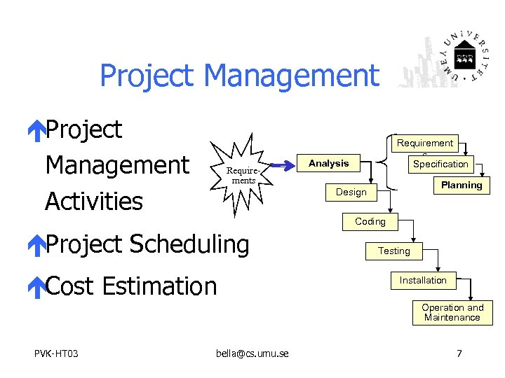 Project Management éProject Management Activities Requirement s Specification Analysis Planning Design Coding éProject Scheduling