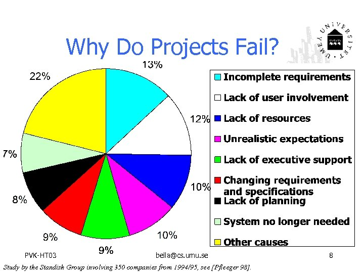 Why Do Projects Fail? PVK-HT 03 bella@cs. umu. se Study by the Standish Group