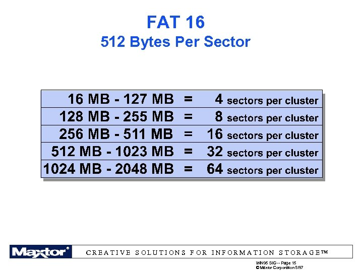 FAT 16 512 Bytes Per Sector ® ®® ® ® CREATIVE SOLUTIONS FOR INFORMATION