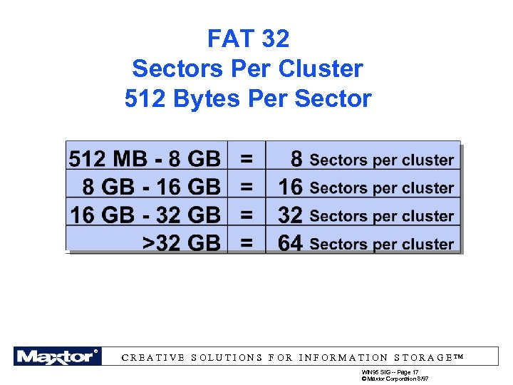 FAT 32 Sectors Per Cluster 512 Bytes Per Sector ® ®® ® ® CREATIVE