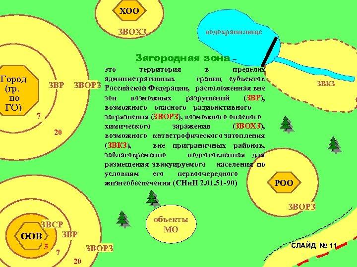 ХОО ЗВОХЗ водохранилище Загородная зона – Город (гр. по ГО) ЗВР 7 20 это