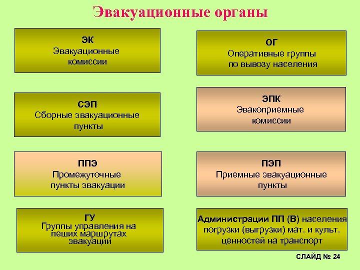 Эвакуационные органы ЭК Эвакуационные комиссии СЭП Сборные эвакуационные пункты ОГ Оперативные группы по вывозу