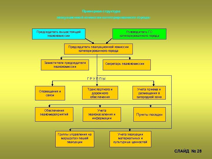 Примерная структура эвакуационной комиссии категорированного города: Председатель вышестоящей эвакокомиссии Руководитель ГО категорированного города Председатель