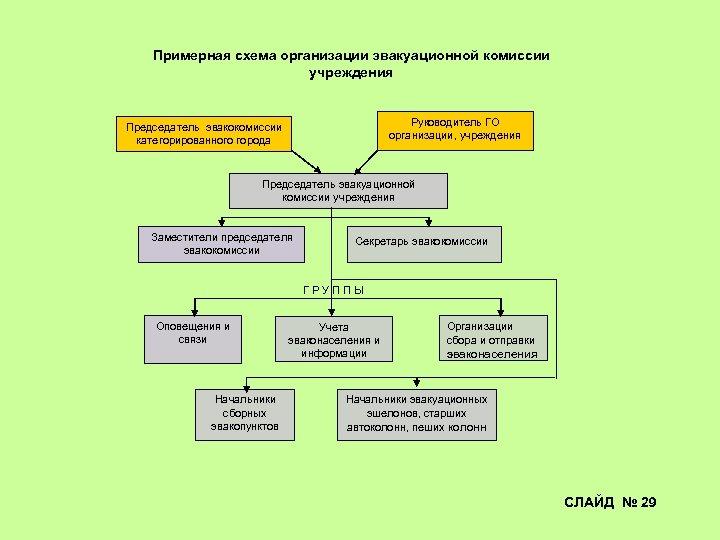 Примерная схема организации эвакуационной комиссии учреждения Руководитель ГО организации, учреждения Председатель эвакокомиссии категорированного города
