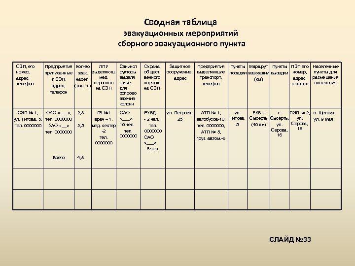 Сводная таблица эвакуационных мероприятий сборного эвакуационного пункта СЭП, его номер, адрес, телефон Санинст Предприятия