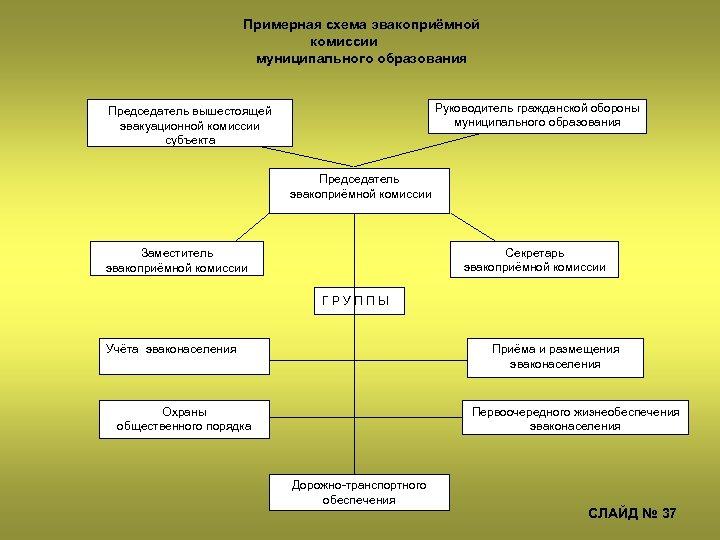 Примерная схема эвакоприёмной комиссии муниципального образования Руководитель гражданской обороны муниципального образования Председатель вышестоящей эвакуационной