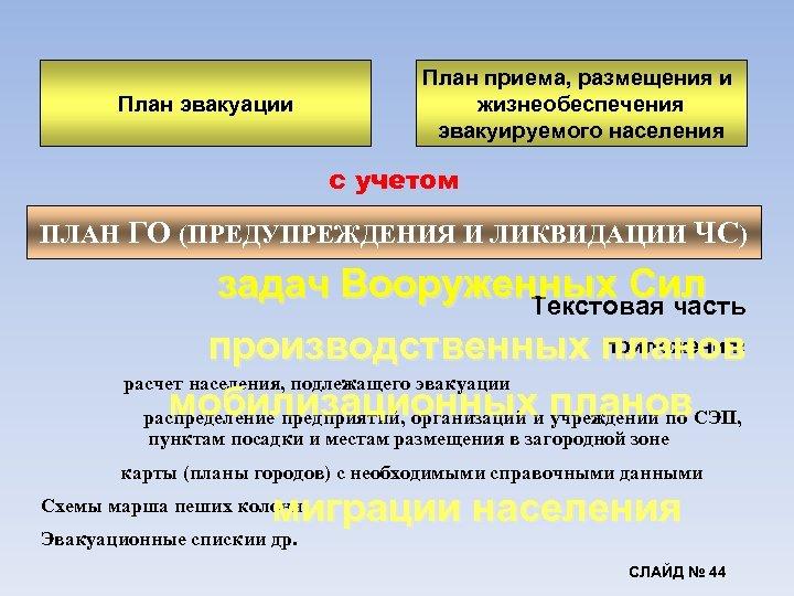 План эвакуации План приема, размещения и жизнеобеспечения эвакуируемого населения с учетом ПЛАН ГО (ПРЕДУПРЕЖДЕНИЯ