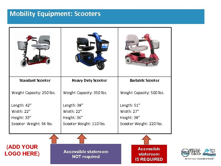 Standard Scooter Heavy Duty Scooter Bariatric Scooter Weight Capacity: 250 lbs. Weight Capacity: 350