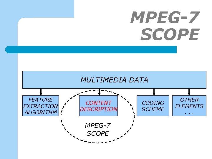 MPEG-7 SCOPE MULTIMEDIA DATA FEATURE EXTRACTION ALGORITHM CONTENT DESCRIPTION MPEG-7 SCOPE CODING SCHEME OTHER