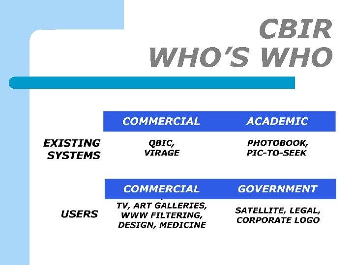 CBIR WHO'S WHO