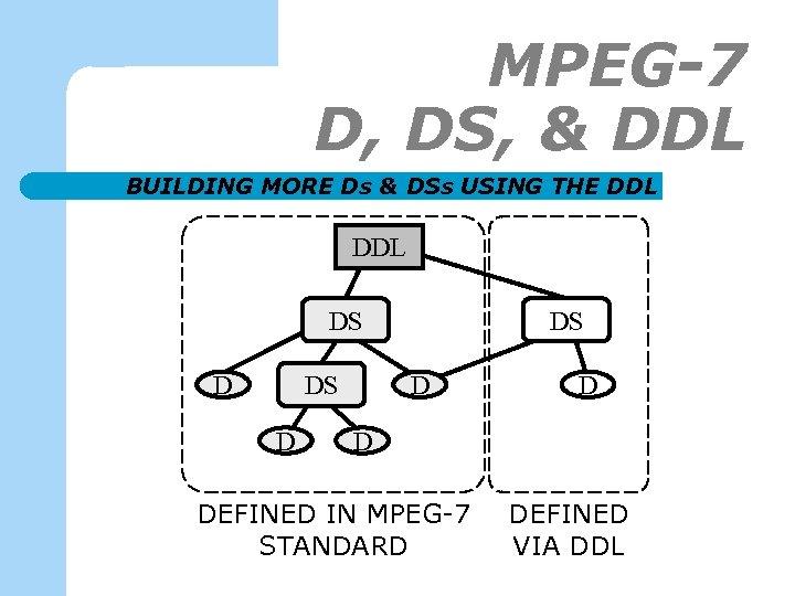 MPEG-7 D, DS, & DDL BUILDING MORE Ds & DSs USING THE DDL DS