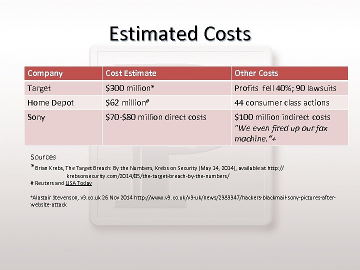 Estimated Costs Company Cost Estimate Other Costs Target $300 million* Profits fell 40%; 90