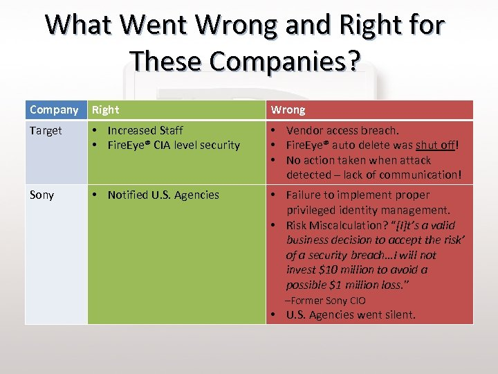 What Went Wrong and Right for These Companies? Company Right Wrong Target • Increased