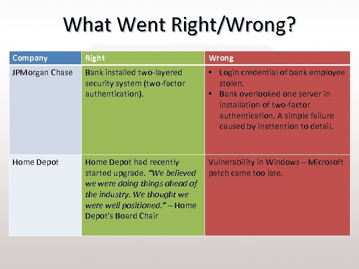 What Went Right/Wrong? Company Right Wrong JPMorgan Chase Bank installed two-layered security system (two-factor