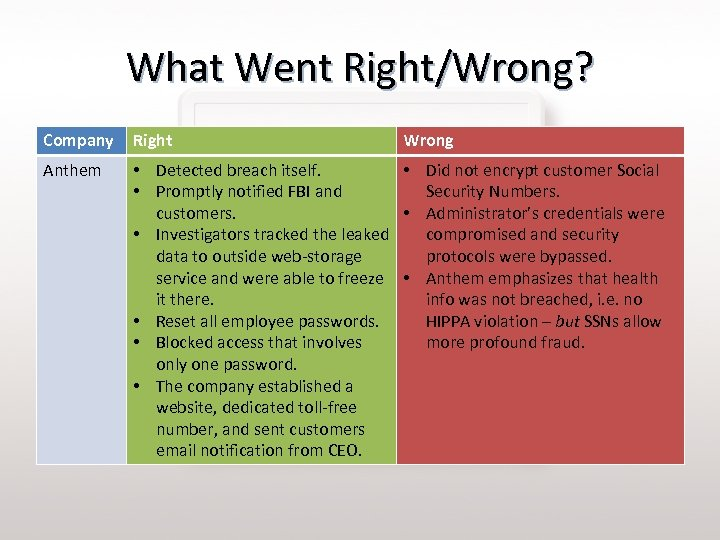What Went Right/Wrong? Company Right Wrong Anthem • Detected breach itself. • Did not
