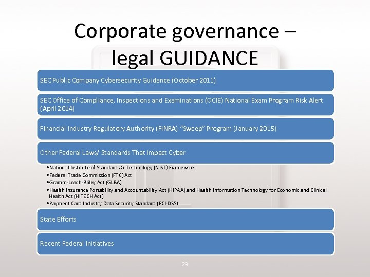 Corporate governance – legal GUIDANCE SEC Public Company Cybersecurity Guidance (October 2011) SEC Office