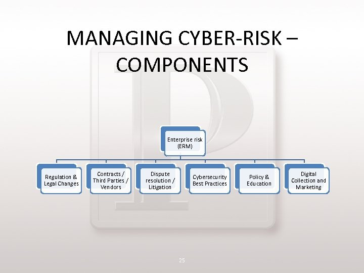 MANAGING CYBER-RISK – COMPONENTS Enterprise risk (ERM) Regulation & Legal Changes Contracts / Third