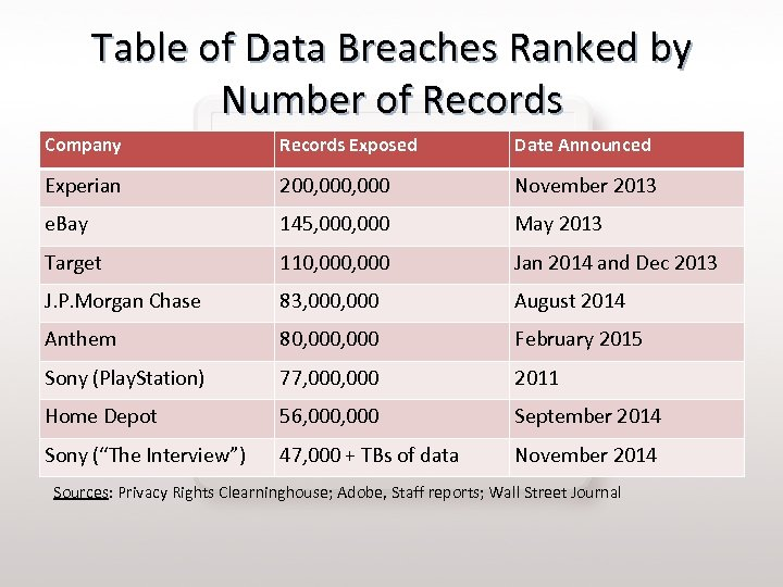 Table of Data Breaches Ranked by Number of Records Company Records Exposed Date Announced