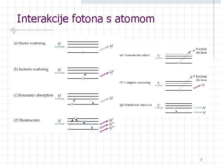 Interakcije fotona s atomom 3