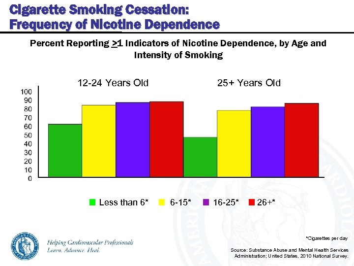 Cigarette Smoking Cessation: Frequency of Nicotine Dependence Percent Reporting >1 Indicators of Nicotine Dependence,
